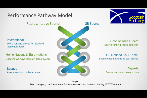Performance Pathway Model